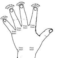 correct hand pressure
